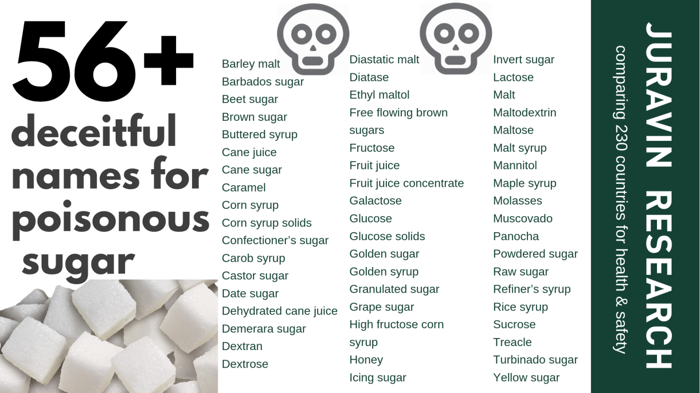 list of 56 names for sugar - food manufacturers are tricking us